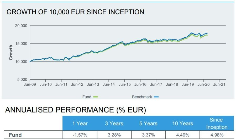 iShares € Govt Bond 7-10yr - výnos k31.8.2020