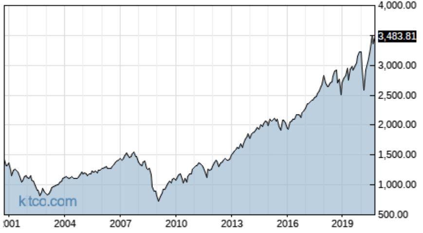 Vývoj S&P 500 zaposledných 20 rok (k 16.10.2020)
