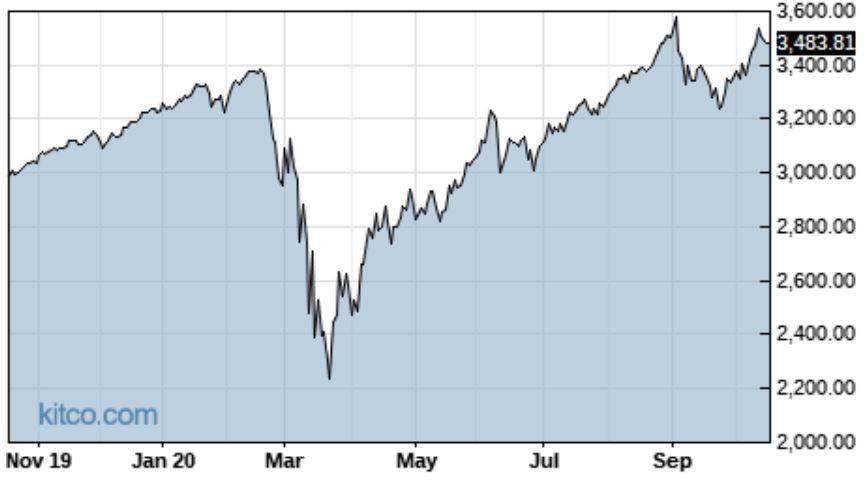 Ako narástol S&P 500 zaposledný rok (k 16.10.2020)