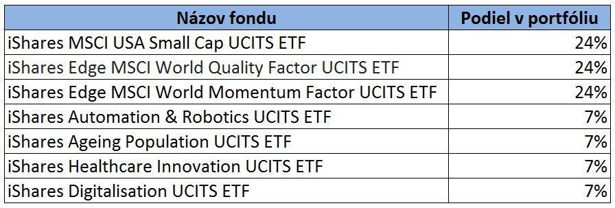 Portfólio ETF fondov ako súčasť pri tvorbe investičného plánu