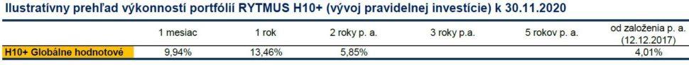 Amundi RYTMUS H+ výkonnosť k30.11.2020