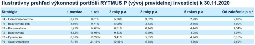 Amundi RYTMUS P výkonnosť k30.11.2020