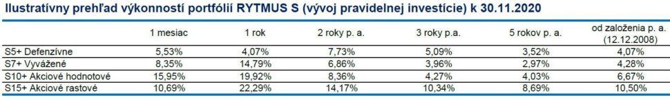 Amundi RYTMUS S+ výkonnosť k30.11.2020