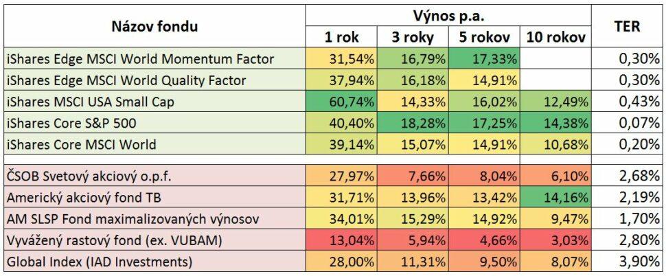ETF vs podielové fondy - výkonnosť k30.6.2021